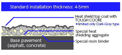 Heat shield TOUGH BAHN type image
