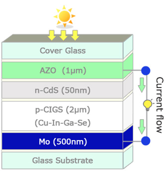 Solar cell Figure